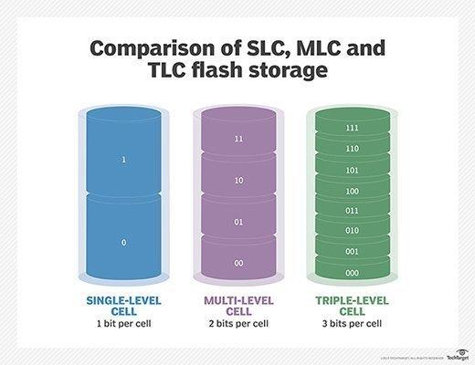 slc, mlc, and tlc flash storage comparison (image)