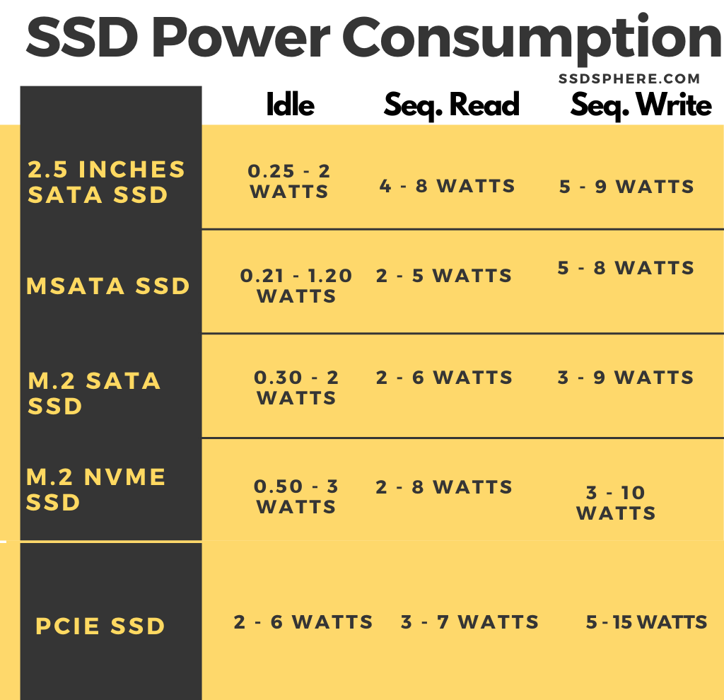 SSD Power Consumption Table